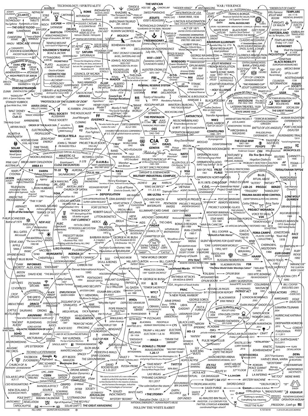 Full version of the QAnon conspiracy map (see source above).