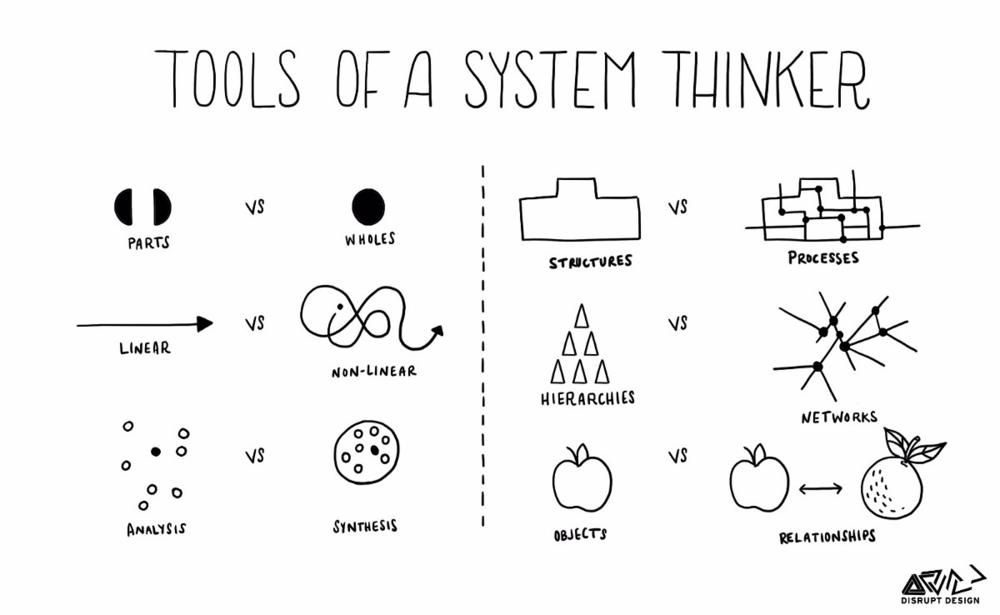 Graph - tools of a system thinking