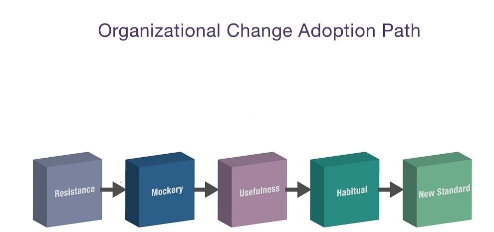 ChangeMgmtAdoption.jpg