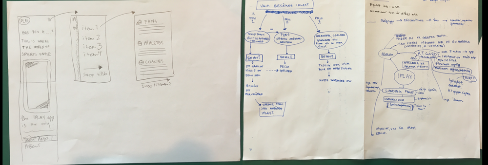 Early sketches, mindmapping and a map illustrating the different users and what needs they might have.