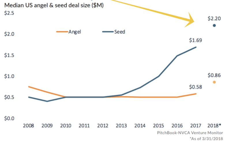 US Angel & Seed Median Deal Size