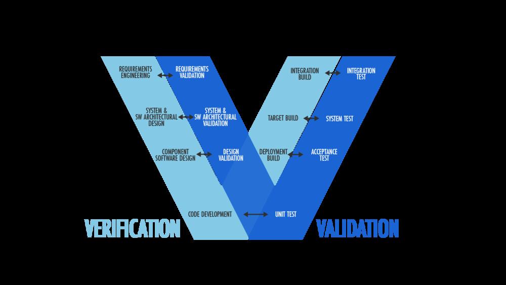 Ingénierie Système - Les process forment le socle des organisations. Procédures, instructions, templates et guidelines sont les partitions à jouer.Le projet donne la cadence. Le concepteur, lui, souffle la matière du projet. L'intégration accorde le tout.L'ingénierie système est le chef d'orchestre.