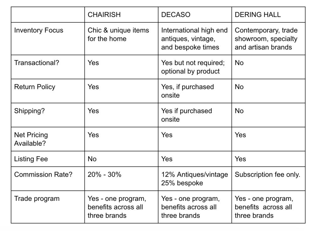chairish-decaso-dh-portfolios