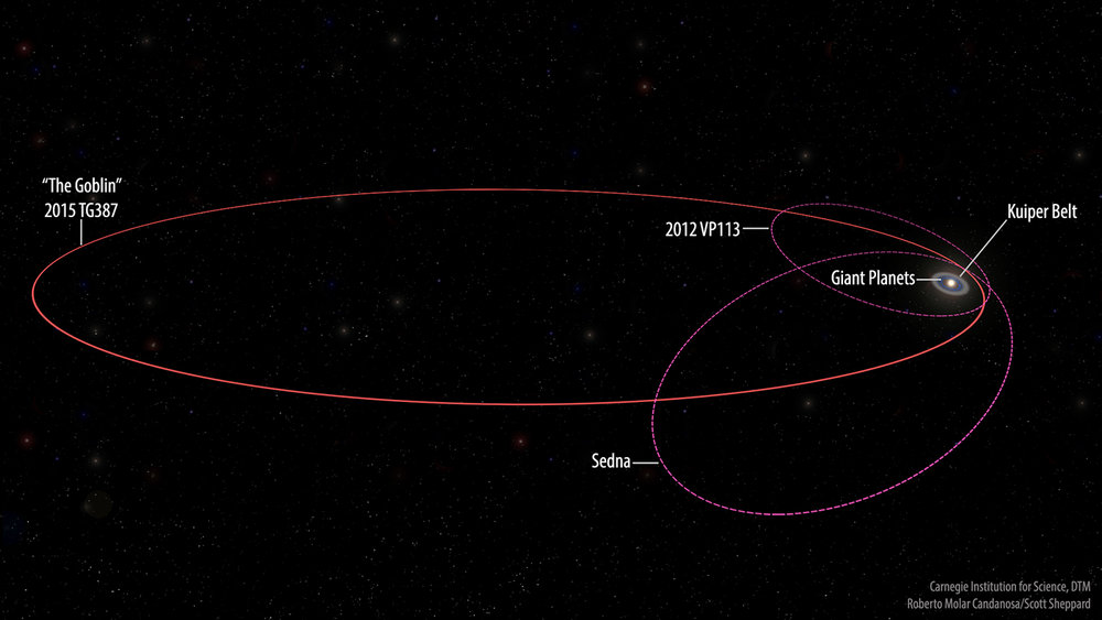 No but seriously, look at that orbit compared to the rest of our solar system, on the right.