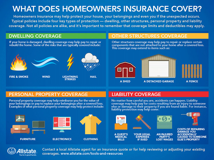Allstate Overview Of Home Insurance
