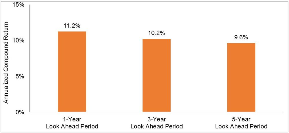 Market decline of 10% is defined as a month in which cumulative return from peak is -10% or lower. Annualized compound returns are computed for the 1-, 3- and 5-year periods subsequent to a market decline of at least 10%. 1,093 observations for 1-year look-ahead. 1,069 observations for 3-year look-ahead, and 1,045 for 5-year look-ahead. 1-year, 3-year, and 5-year periods are overlapping periods. The bar chart shows the average returns for the 1-, 3-, and 5-year period following a market decline of at least 10%. January 1990–Present: S&P 500 Total Returns Index. S&P data © 2016 S&P Dow Jones Indices LLC, a division of S&P Global. All rights reserved. January 1926-December 1989; S&P 500 Total Return Index, Stocks, Bonds, Bills and Inflation Yearbook™, Ibbotson Associates, Chicago. For illustrative purposes only. Index is not available for direct investment; therefore, its performance does not reflect the expenses associated with the management of an actual portfolio. Past performance is no guarantee of future results. There is always a risk that an investor may lose money.    In US Dollars. Values represent the growth of $1 invested at market close 11/30/2017 in the S&P 500 Index (total return), © 2018 S&P Dow Jones indices LLC, a division of S&P Global. All rights reserved. Past performance is no guarantee of future results. Short term performance results should be considered in connection with longer term performance results. Indices are not available for direct investment. Their performance does not reflect the expenses associated with the management of an actual portfolio.