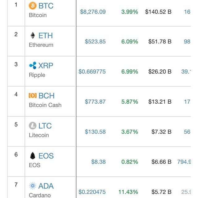 Another day in the green! Comment below what you are holding (prices above in USD)! #bitcoin #bullish #crypto #eth #btc #ltc