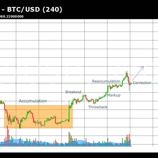 A quick correction but looking for more upside in the weeks to come! Great time to buy low! #bitlounge #bitcoin