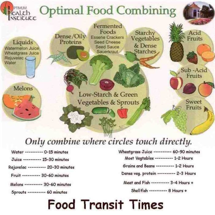 proper_food_cmbining_chart-700x700