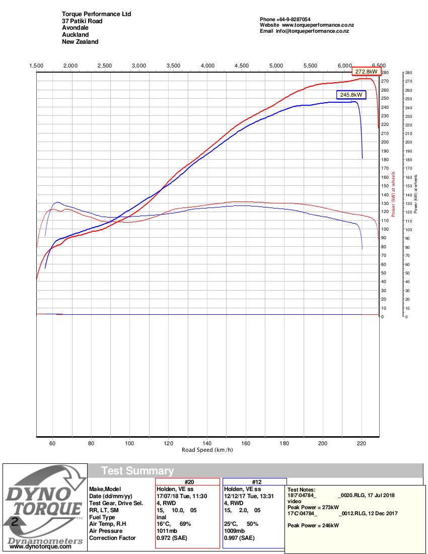 DynoTorque PowerChart_Commodore SSV CAM AFM DELET.png