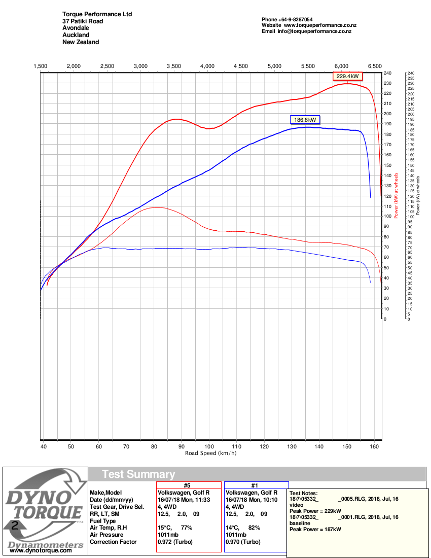 DynoTorque PowerChart Golf Mk7 R S1.png