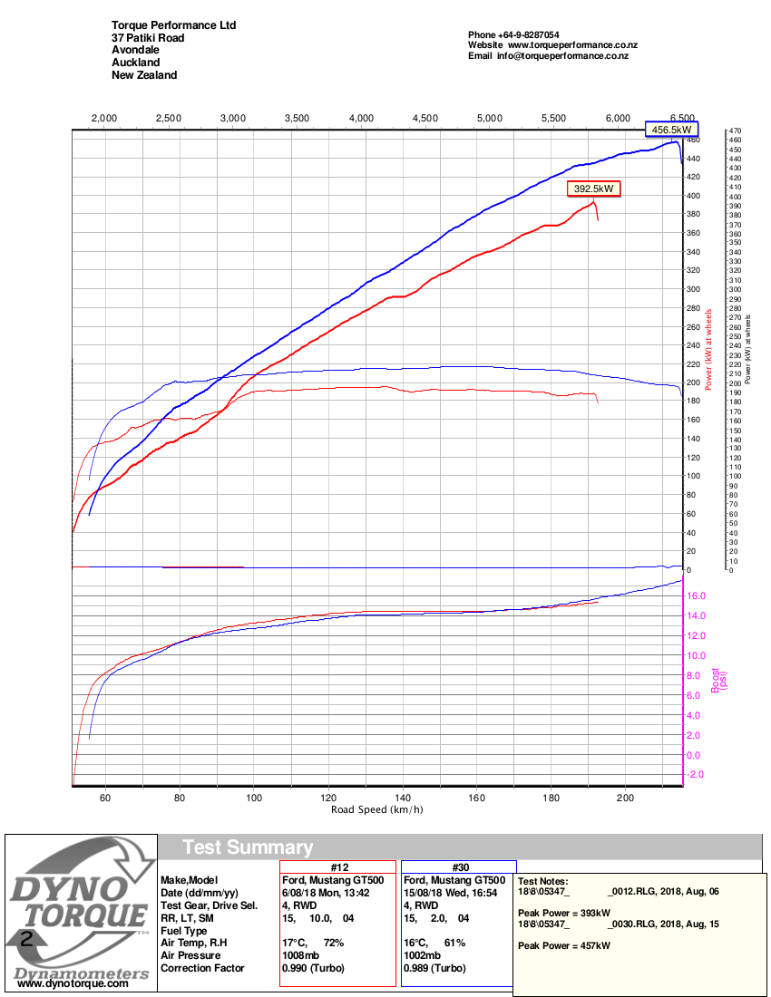 DynoTorque PowerChart_09SHELBYGT500SS.png
