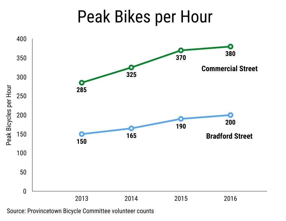 Provincetown Peak Bikes per Hour (2013-2016)