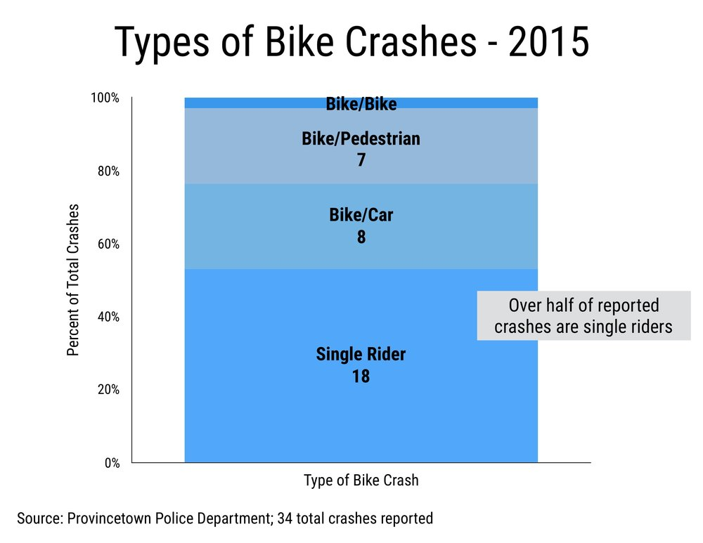 Provincetown Types of Bike Crashes (2015)