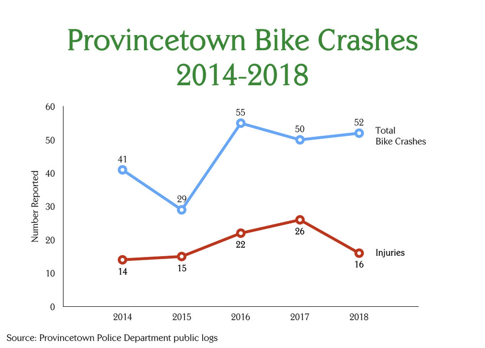 Provincetown Bike Crash Summary chart, 2014-2018