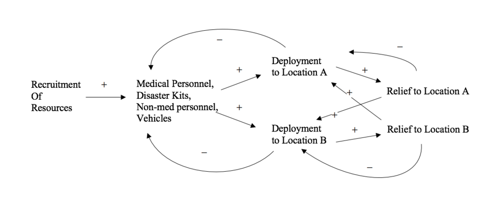 Figure 1. Example of a Causal Loop Diagram (CLD)