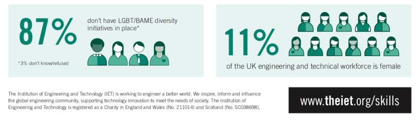 View the complete infographic here:    https://www.themanufacturer.com/wp-content/uploads/2017/12/IET-Skills-Demand-Infograhic-FINAL.pdf