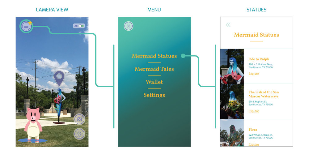 The apps camera view will have multiple features to interact with the app and the mermaids. A burger menu at the top opens up the statues, user stories, and wallet. It also has a bar that toggles the augmented reality on and off, a camera button to capture the mermaids face and a map button.