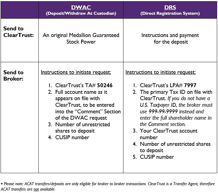 DWAC v DRS Chart.png