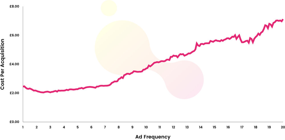 ad-frequency-graph.jpg
