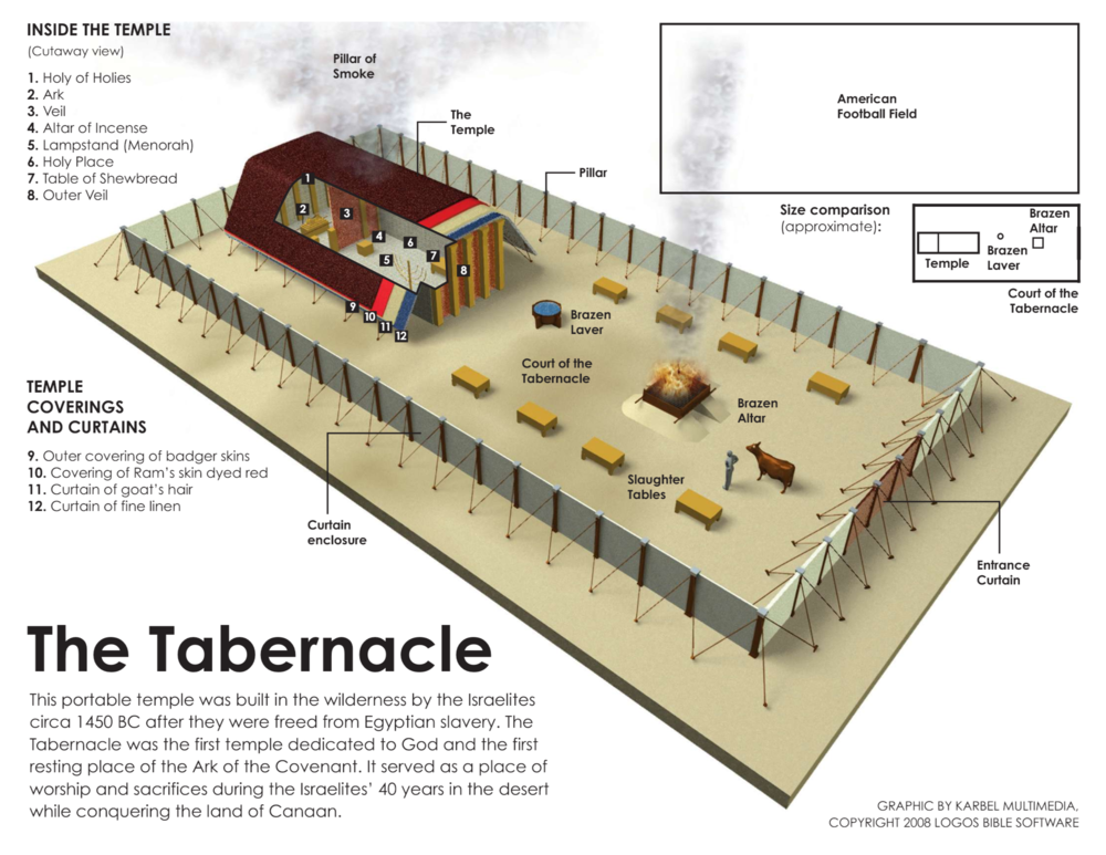 Layout of the Tabernacle