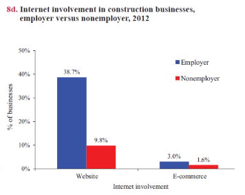 Construction Internet Involvement