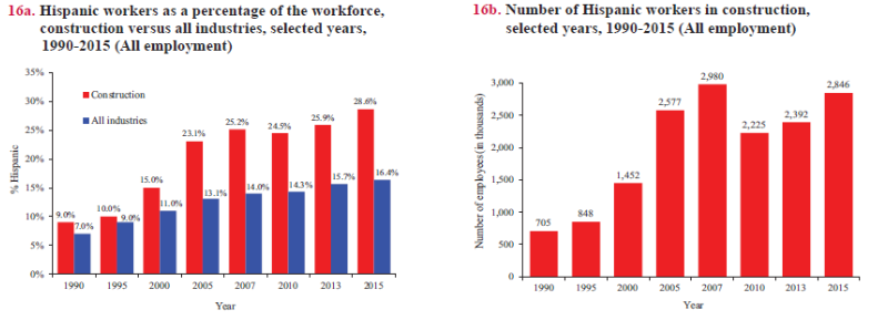 Hispanic Workforce