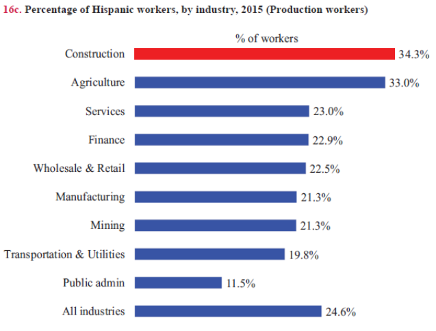 Hispanic Workers by Industry
