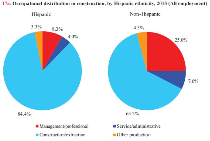 Hispanic by Occupation