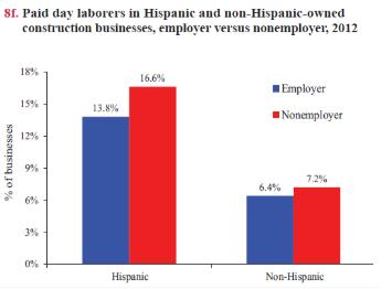 Hispanic Employers