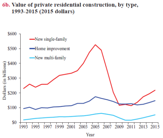Value Residential Construction
