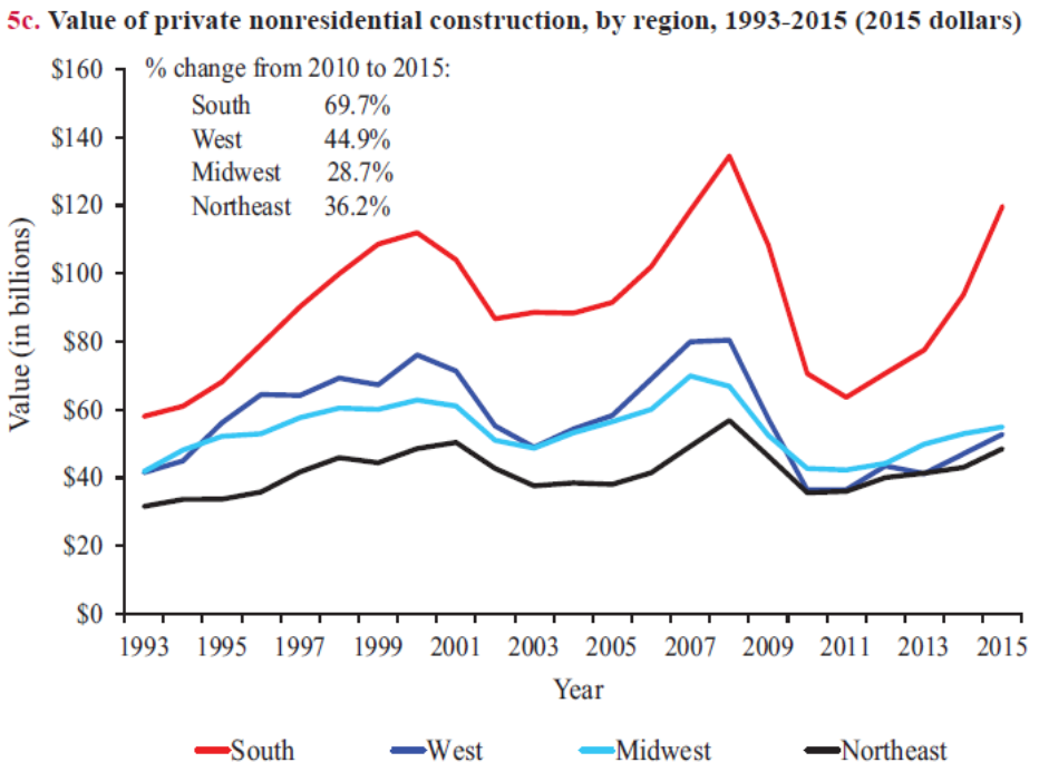 Value Private Non-Residential Construction