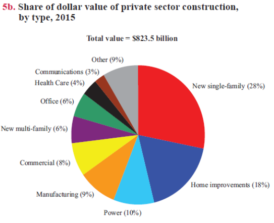 Dollar Value Private Sector