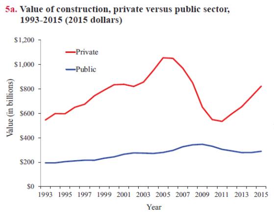Value Private Versus Public