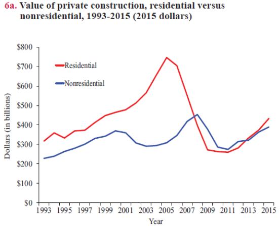 Value Private Residential vs Non-Residential