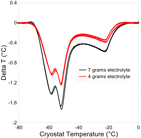 Figure 1: Thermal signature from DTA of Li-ion cells containing 4 g and 7 g of electrolyte.