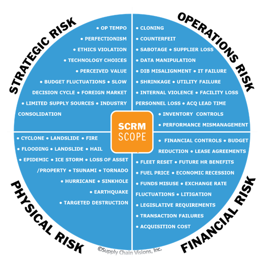 Supply Chain Visions SCRM Risk Management Scope.png