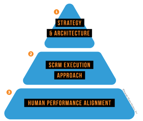 Supply Chain Visions SCRM Framework.png