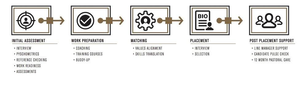 Transitioning Process Infograph