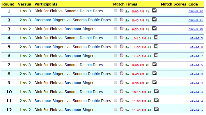 3.5 - 1.  Dink for Pink (60+)2.  Rossmoor Ringers (60+)3.  Sonoma Double Dares (70+)