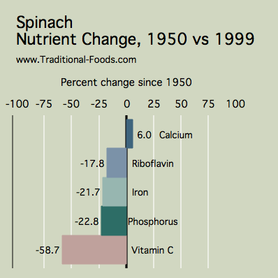 Spinach_Nutrient_Decline.png
