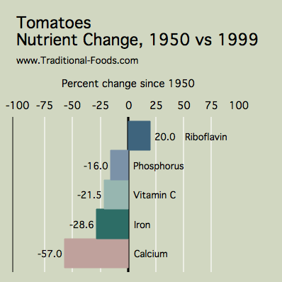 Tomatoes_Nutrient_Decline.png