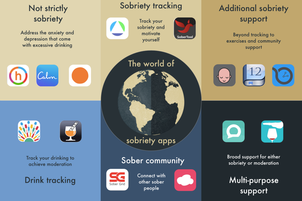 The world of sobriety and moderation apps