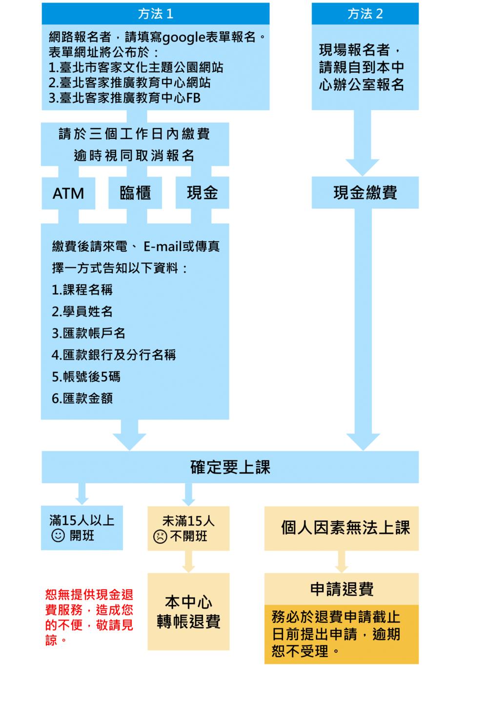 報 名 流 程 圖