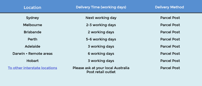 Australia Post Delivery Times