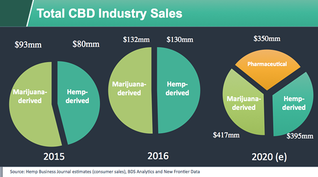 total cbd sales.png