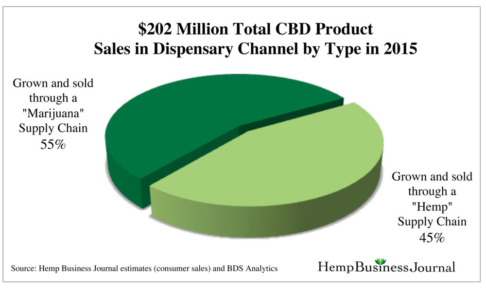 U.S-Dispensary-Channel-CBD-Sales-by-Type-HempvsMJ-2015-1200x711.jpg