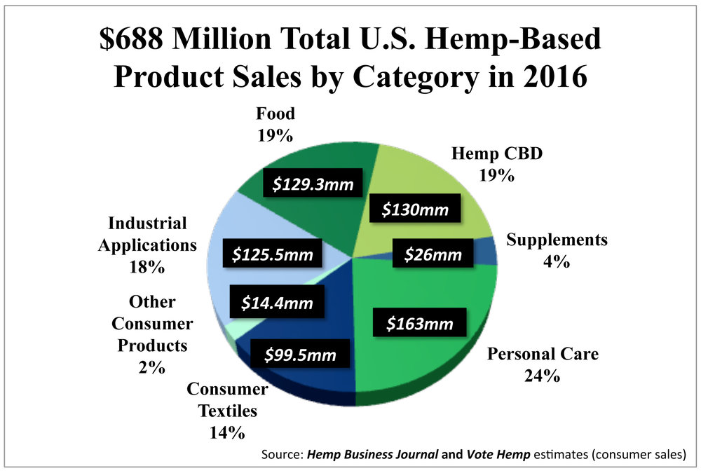 Hemp-Total-Market-Size-by-category-2016-Hemp-Business-Journal-Vote-Hemp-Inserts.jpg
