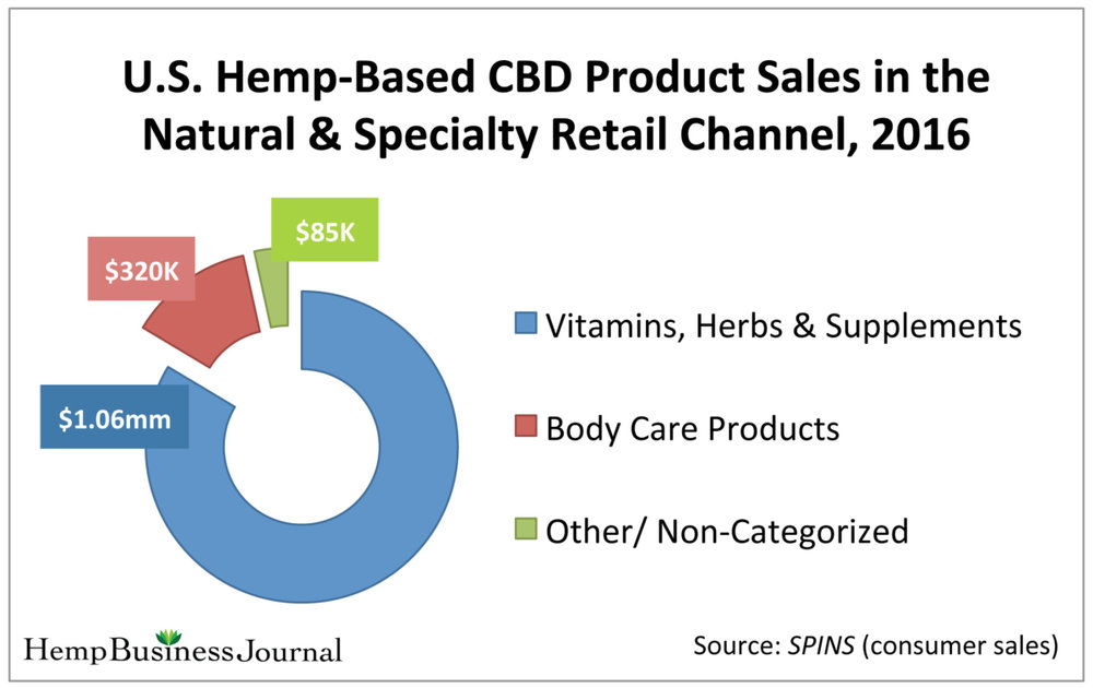 U.S-Hemp-Based-CBD-Market-Sales-Natural-Specialty-Channel-1200x756.jpg