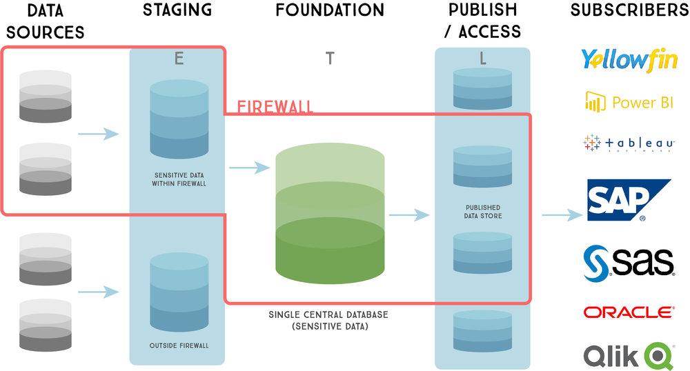 Secure Data Warehouse.jpg